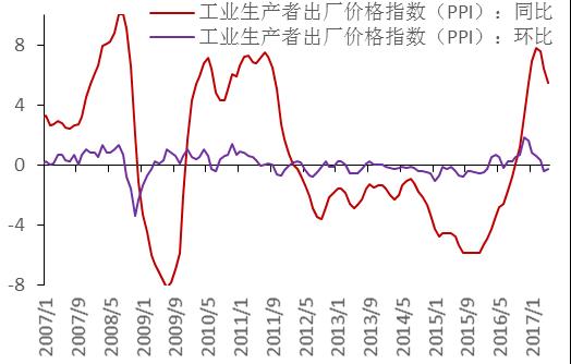 016年至今的钢材价格指数走势-我的钢铁研究中心